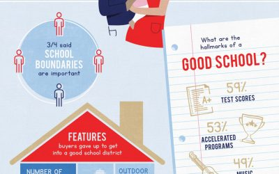 Forget a Garage—Buyers Won't Budge on High-Rated Schools